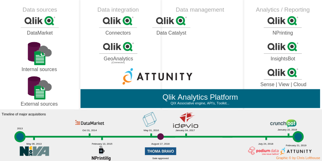 Qlik acquires Attunity roadmap