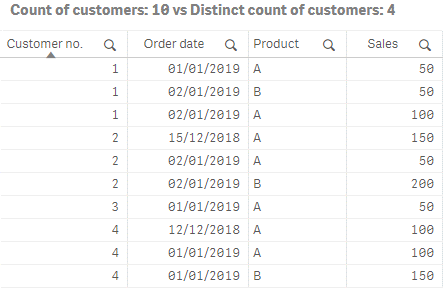 Qlik Sense DISTINCT Keyword example