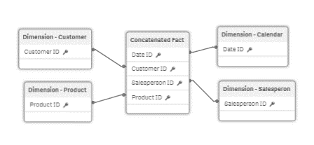 Concatenate vs Link Tables in Qlik
