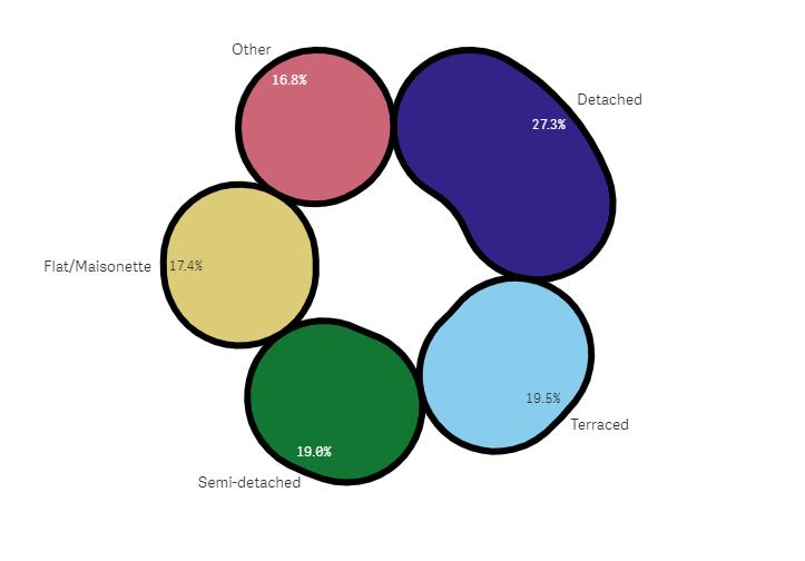 Qlik Sense September 2019 - Pie chart with Advanced styling