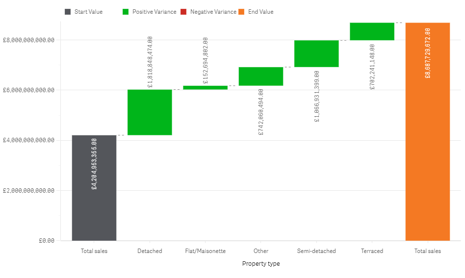 Qlik Sense September 2019 - Variance waterfall chart in the Visualisation bundle