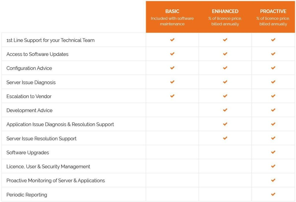Qlik support packages