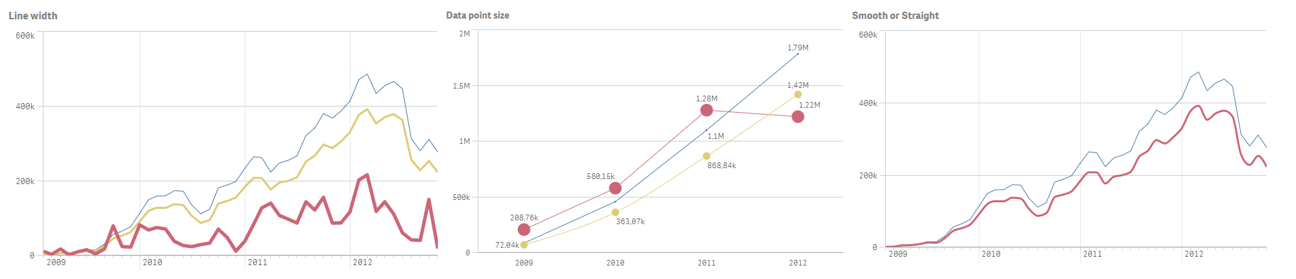 New styling options with the native line chart - Qlik Sense February 2020