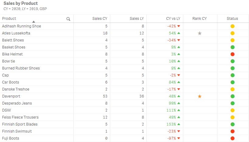 Showing table indicators - Qlik Sense February 2020