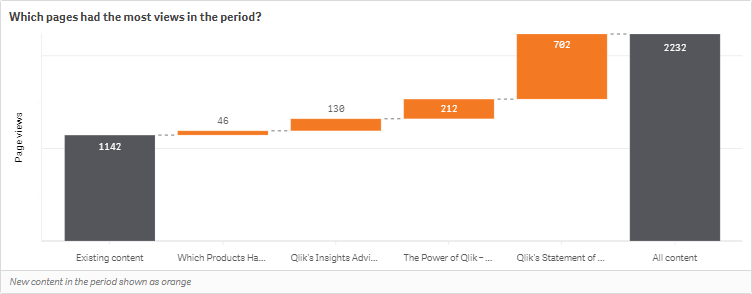 Qlik title - which pages had the most views in the period?