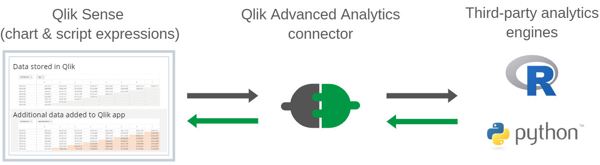 Claim triangles in Qlik -Advanced Analytics Connector