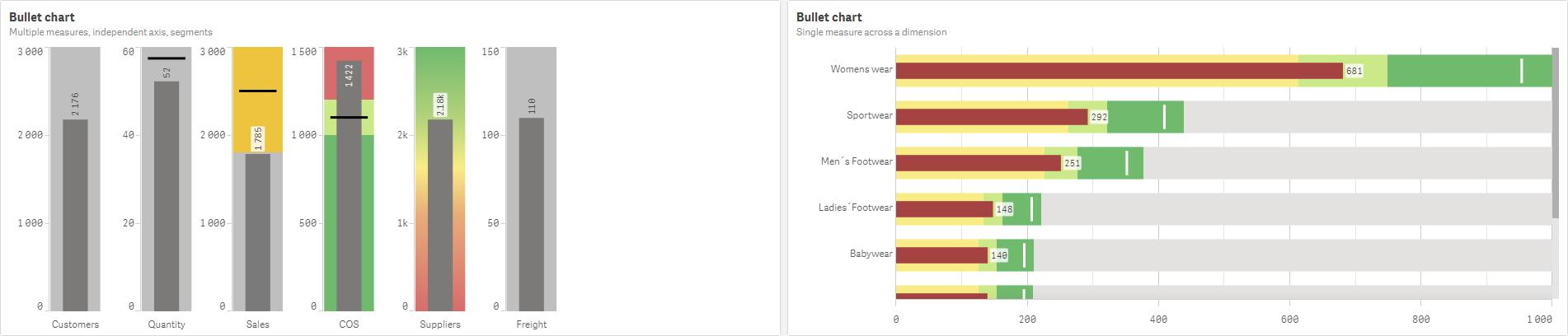 Qlik Sense June 2020 - Bullet Chart
