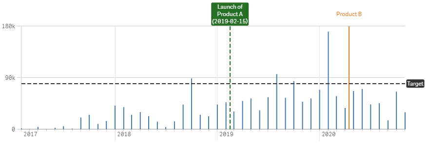 qlik sense september 2020 vertical reference lines