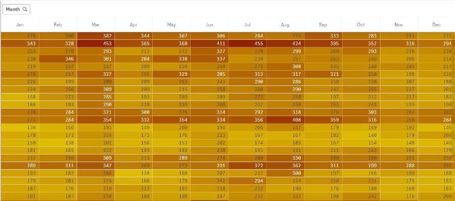 pivot table frequency matrix