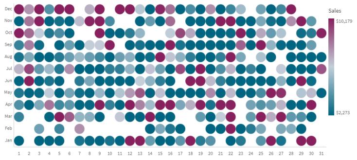 Qlik Sense February 2021 Grid Chart