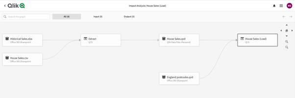 Impact Analysis - Qlik Sense SaaS September 2021 release
